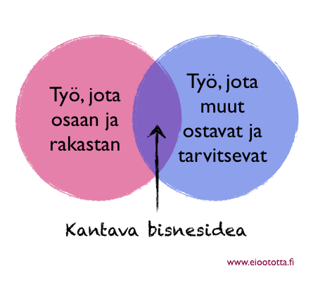 Bisnesidea