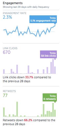 Twitter Analytics tilastot sitoutuminen