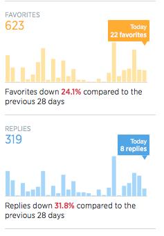Twitter Analytics tilastot vastaukset
