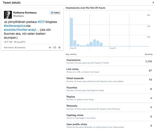 Twitter Analytics tuittitilasto