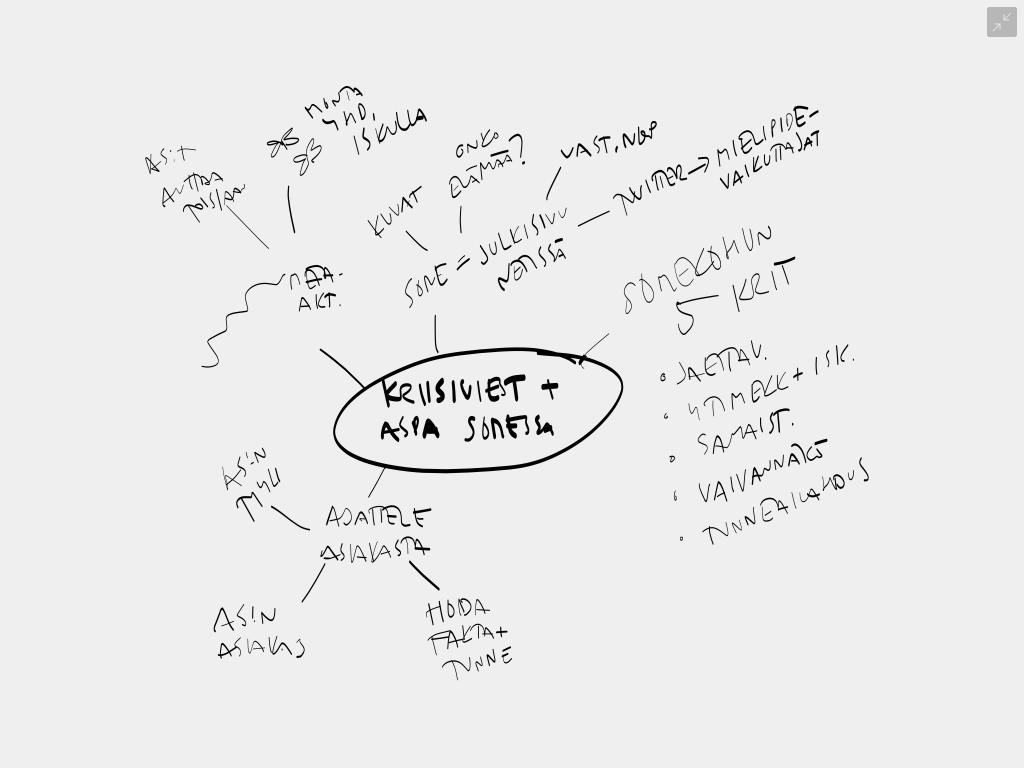 Aspa mind map